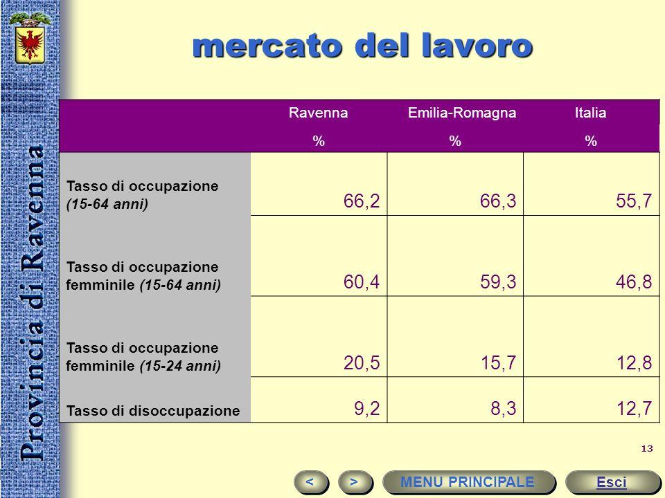 mercato del lavoro Ravenna. Emilia-Romagna. Italia. % Tasso di occupazione (15-64 anni) 66,2.