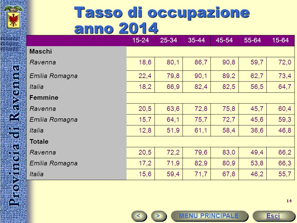 Tasso di occupazione anno 2014