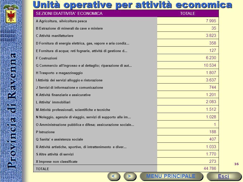 Unità operative per attività economica