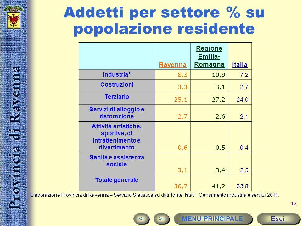 Addetti per settore % su popolazione residente