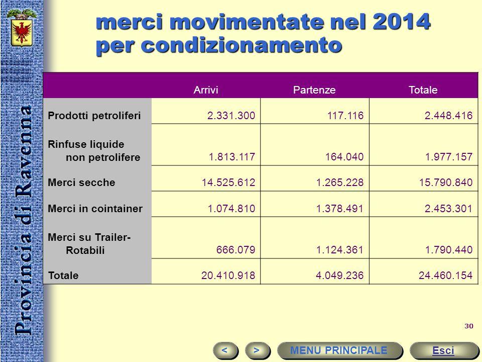 merci movimentate nel 2014 per condizionamento