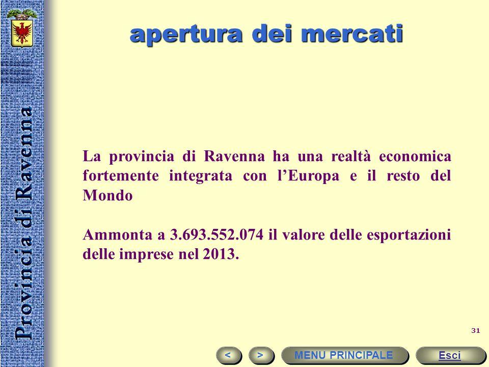apertura dei mercati La provincia di Ravenna ha una realtà economica fortemente integrata con l'Europa e il resto del Mondo.