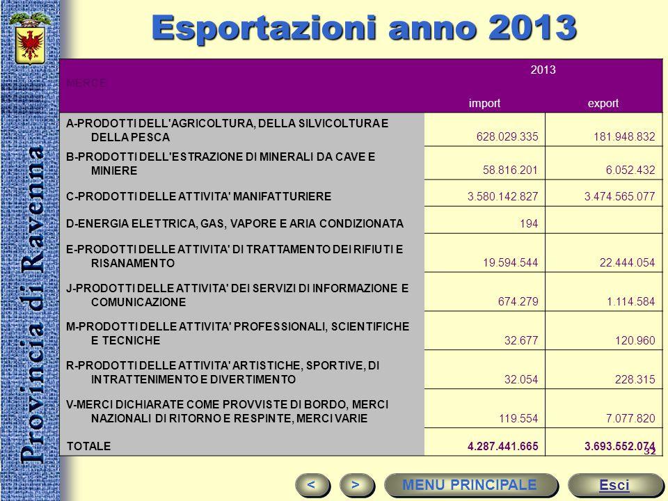 Esportazioni anno 2013 < > MENU PRINCIPALE Esci MERCE 2013