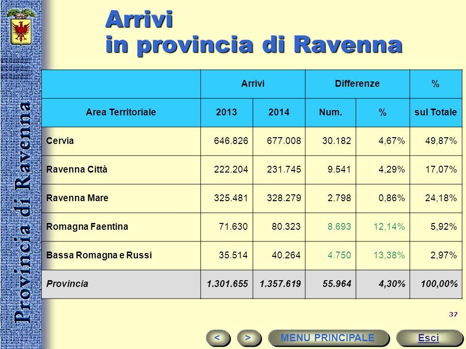 Arrivi in provincia di Ravenna