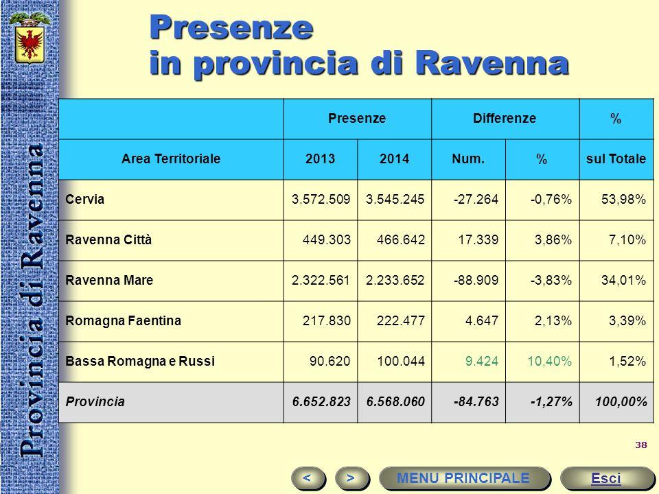 Presenze in provincia di Ravenna