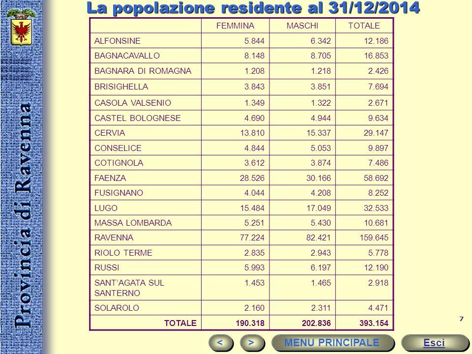 La popolazione residente al 31/12/2014