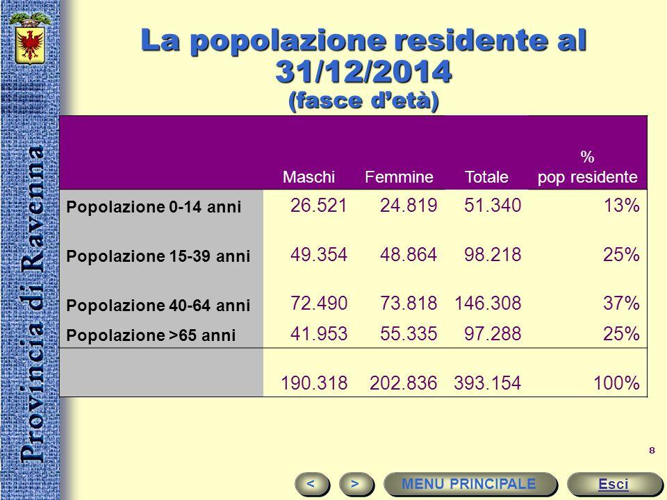 La popolazione residente al 31/12/2014 (fasce d'età)