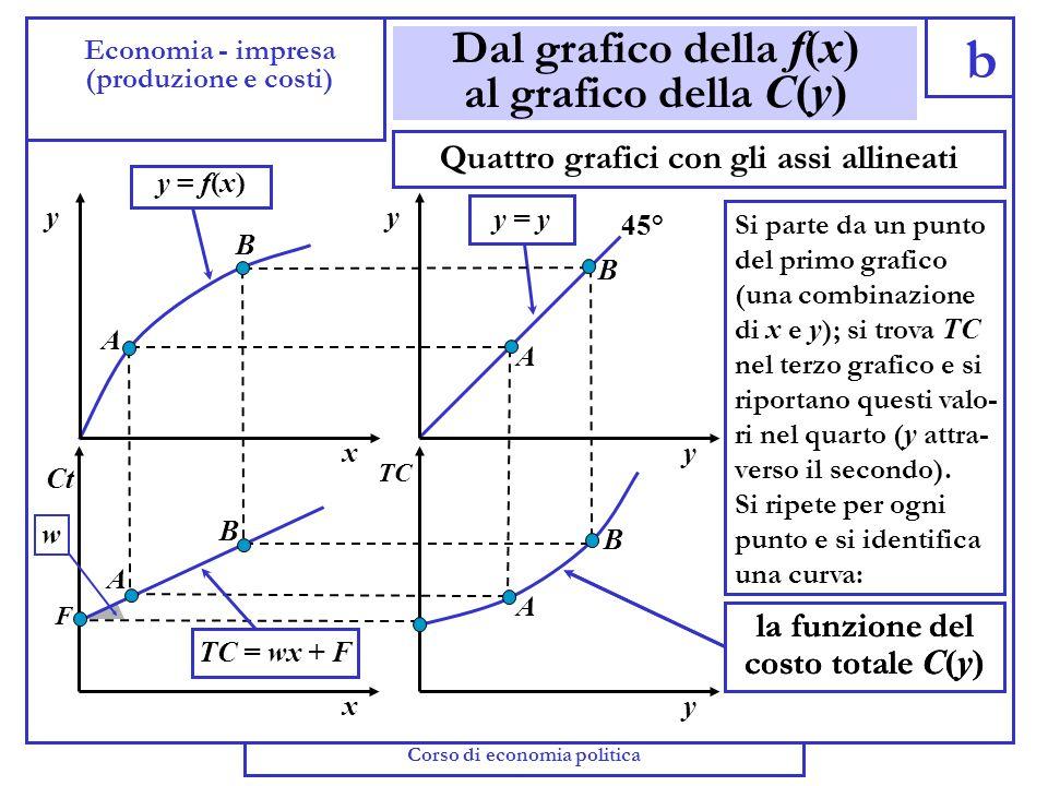Dal grafico della f(x) al grafico della C(y)