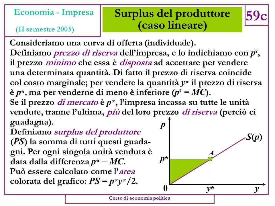 Surplus del produttore (caso lineare)