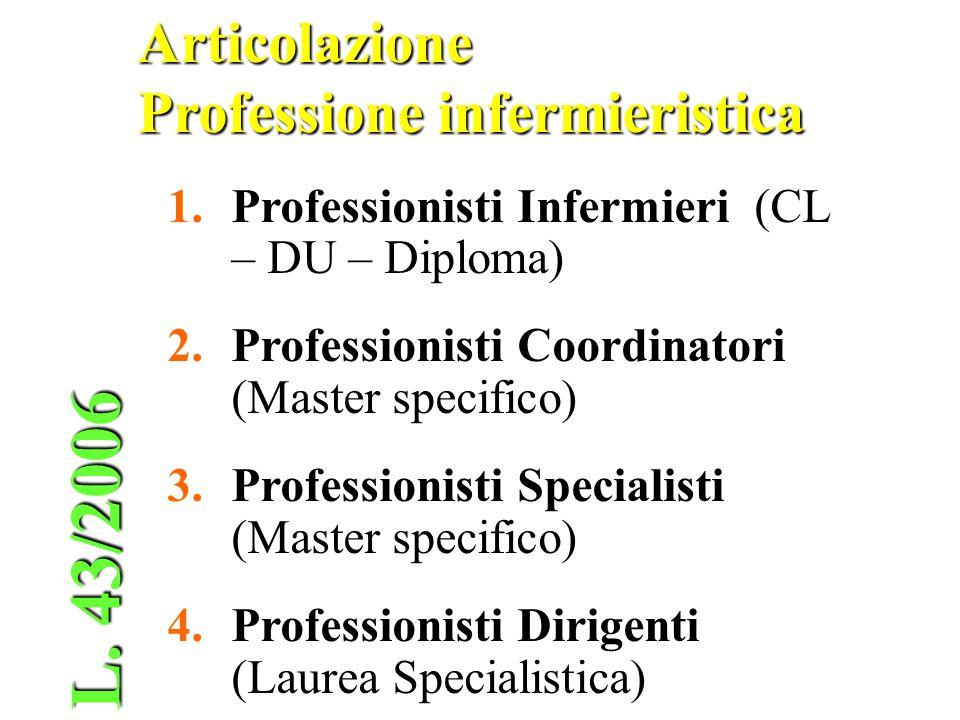 L. 43/2006 Articolazione Professione infermieristica