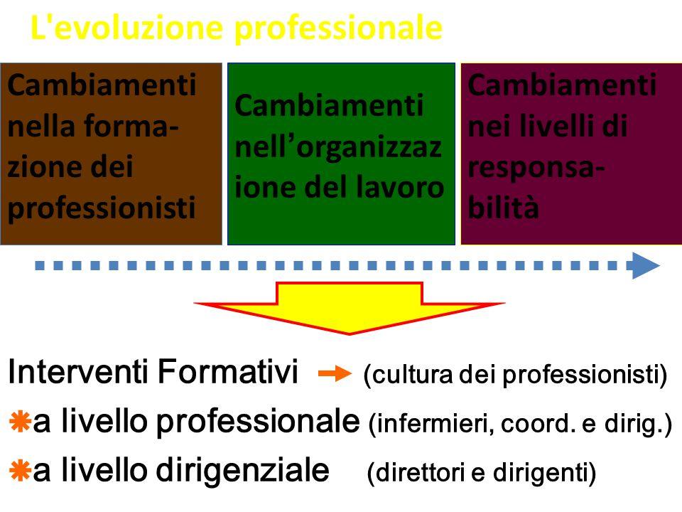 L evoluzione professionale