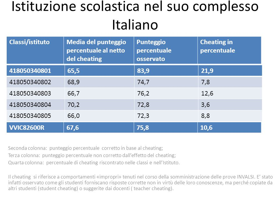 Istituzione scolastica nel suo complesso Italiano