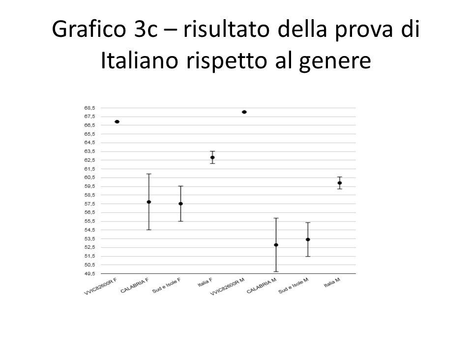 Grafico 3c – risultato della prova di Italiano rispetto al genere
