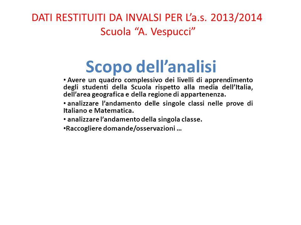 DATI RESTITUITI DA INVALSI PER L'a.s. 2013/2014 Scuola A. Vespucci
