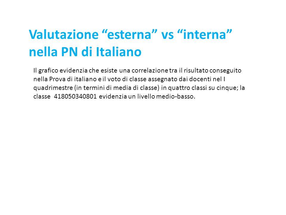 Valutazione esterna vs interna nella PN di Italiano