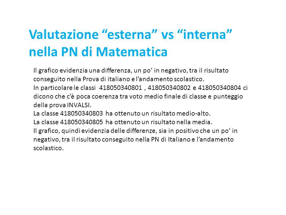 Valutazione esterna vs interna nella PN di Matematica