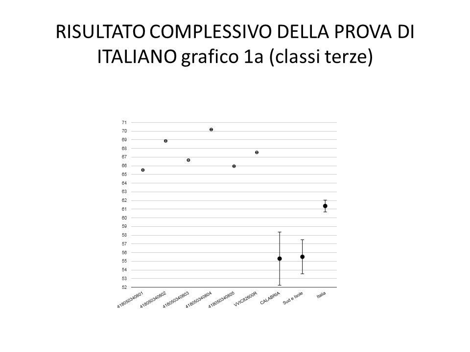 RISULTATO COMPLESSIVO DELLA PROVA DI ITALIANO grafico 1a (classi terze)