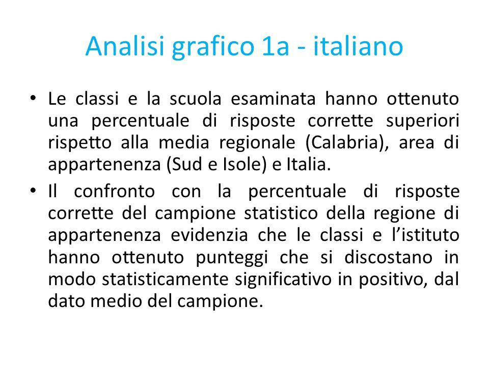Analisi grafico 1a - italiano