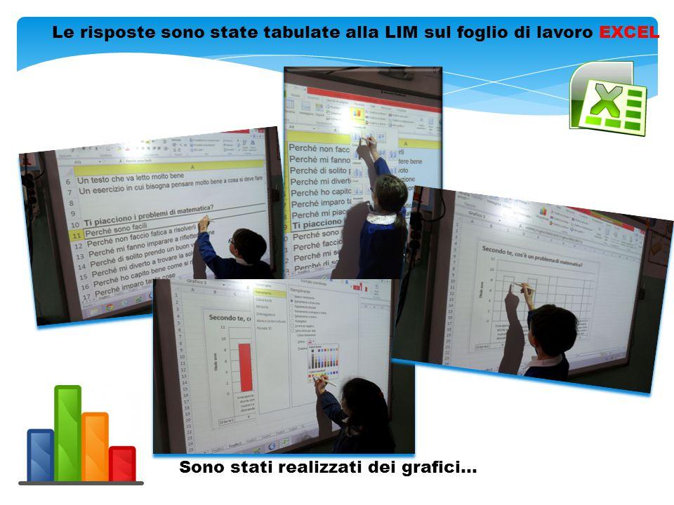 Le risposte sono state tabulate alla LIM sul foglio di lavoro EXCEL