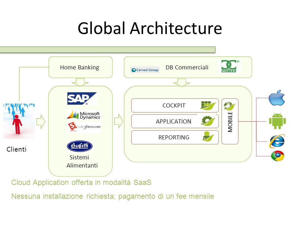 Global Architecture Clienti Cloud Application offerta in modalità SaaS