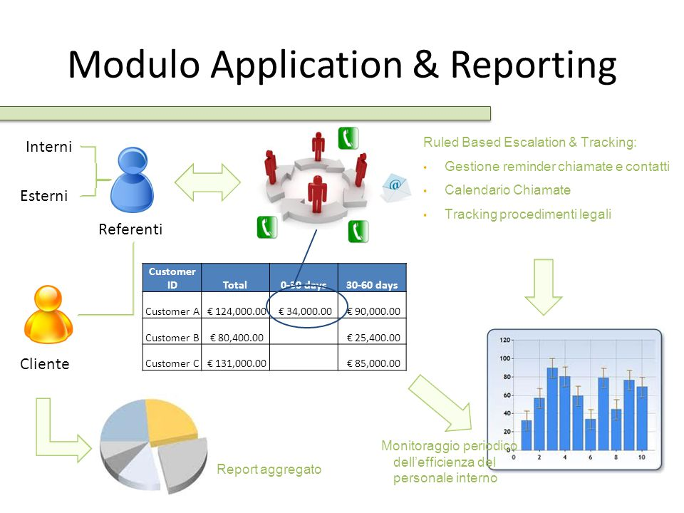 Modulo Application & Reporting