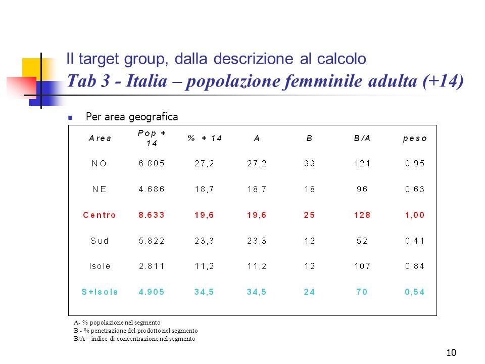 Il target group, dalla descrizione al calcolo Tab 3 - Italia – popolazione femminile adulta (+14)