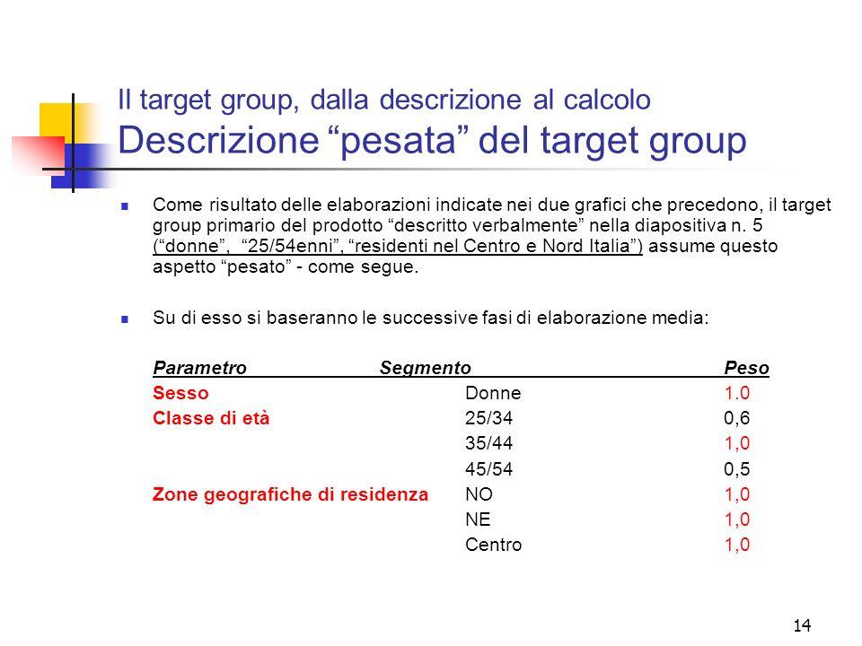 Il target group, dalla descrizione al calcolo Descrizione pesata del target group