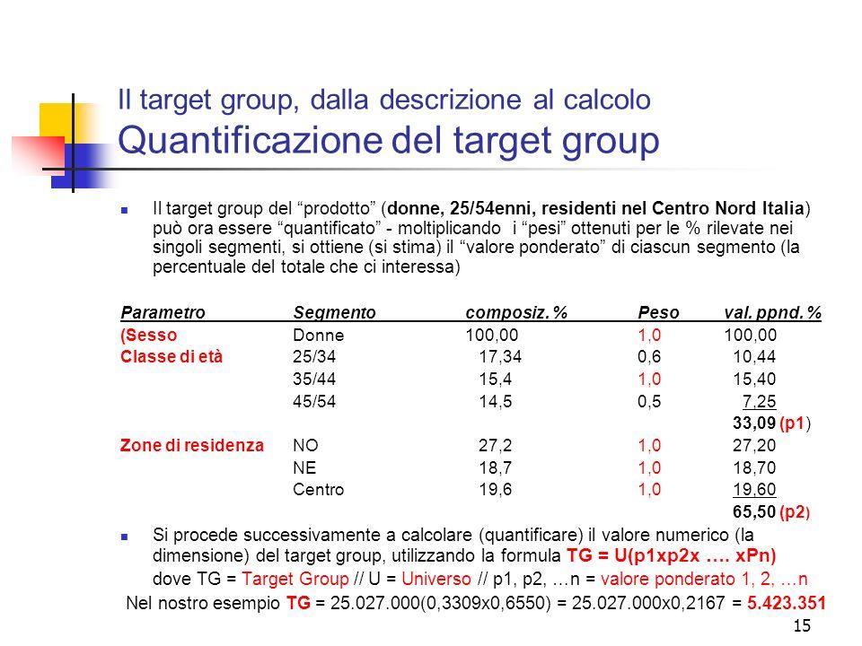 Il target group, dalla descrizione al calcolo Quantificazione del target group