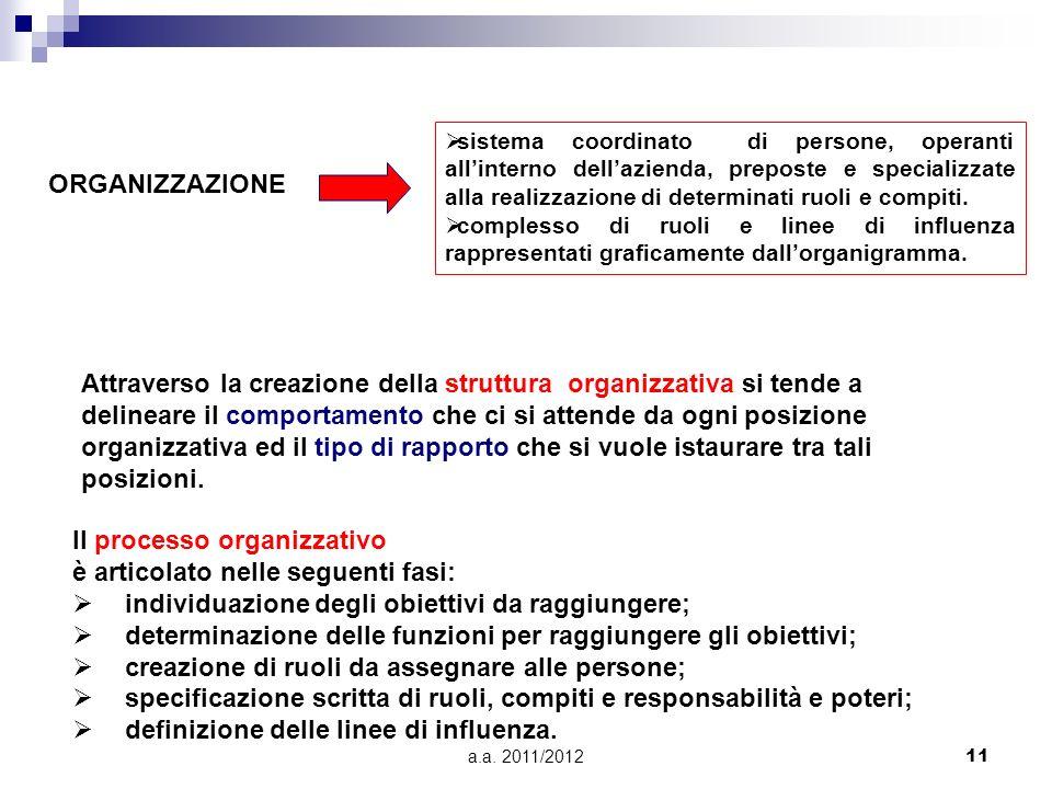 Il processo organizzativo è articolato nelle seguenti fasi: