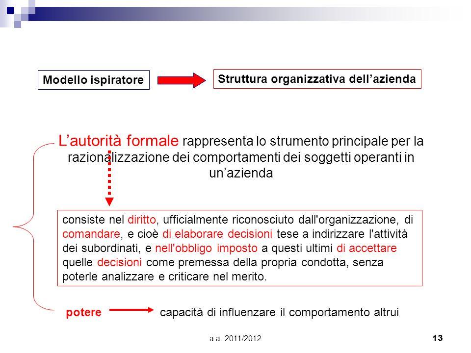 Modello ispiratore Struttura organizzativa dell'azienda.