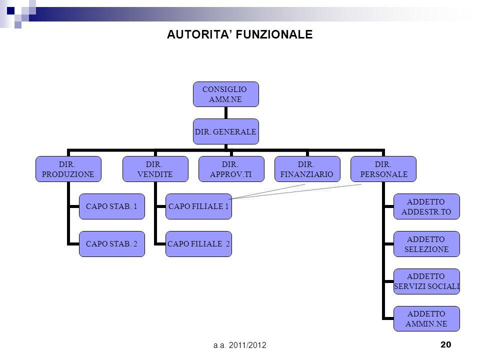 AUTORITA' FUNZIONALE a.a. 2011/2012