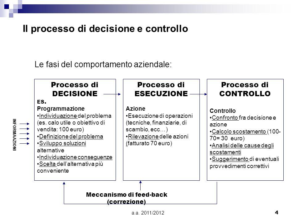 Il processo di decisione e controllo
