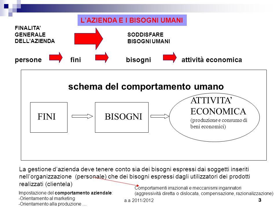 schema del comportamento umano