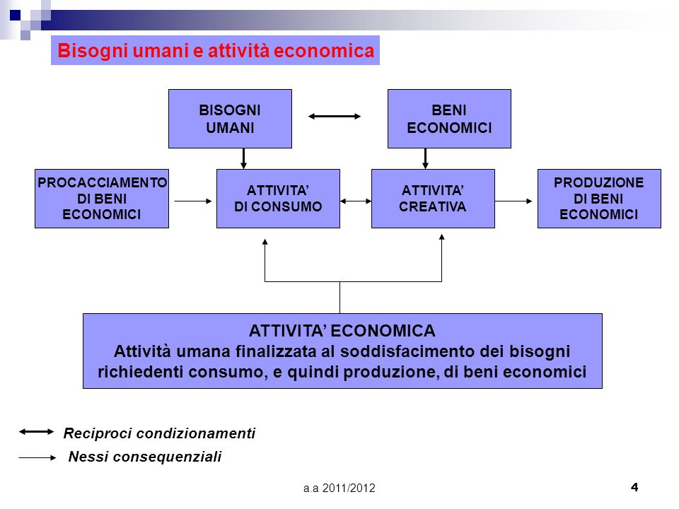 Bisogni umani e attività economica