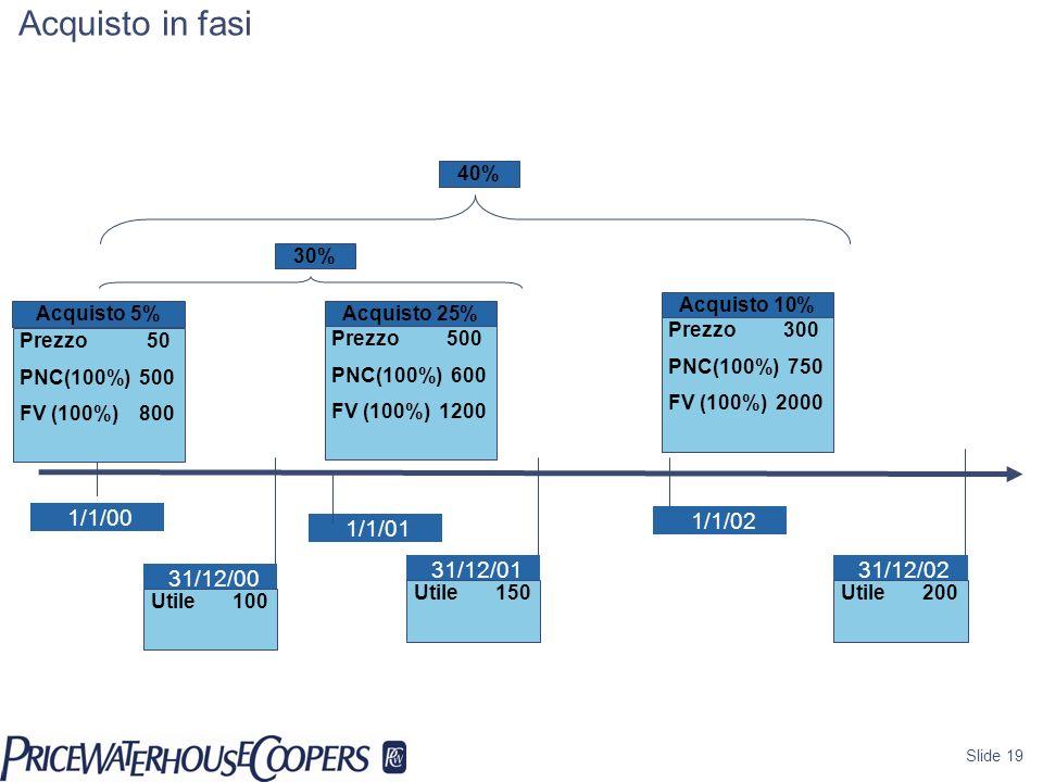 Acquisto in fasi Goodwill 1/1/00 1/1/02 1/1/01 31/12/01 31/12/02