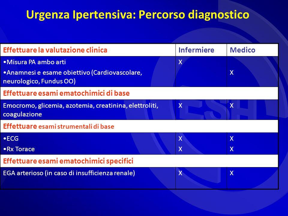 Urgenza Ipertensiva: Percorso diagnostico