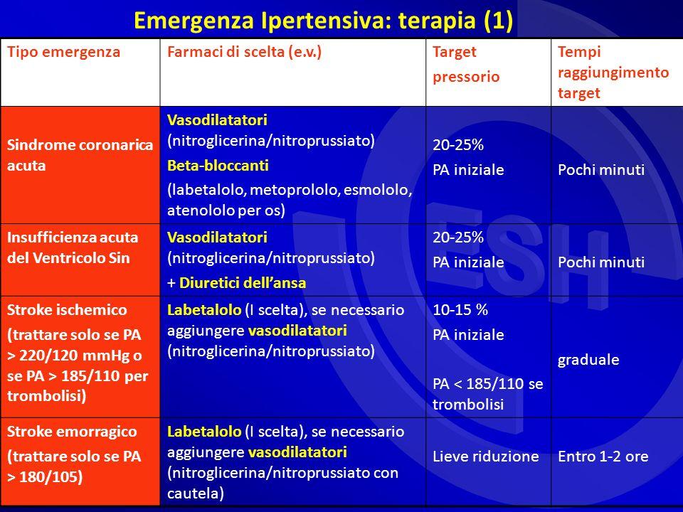 Emergenza Ipertensiva: terapia (1)
