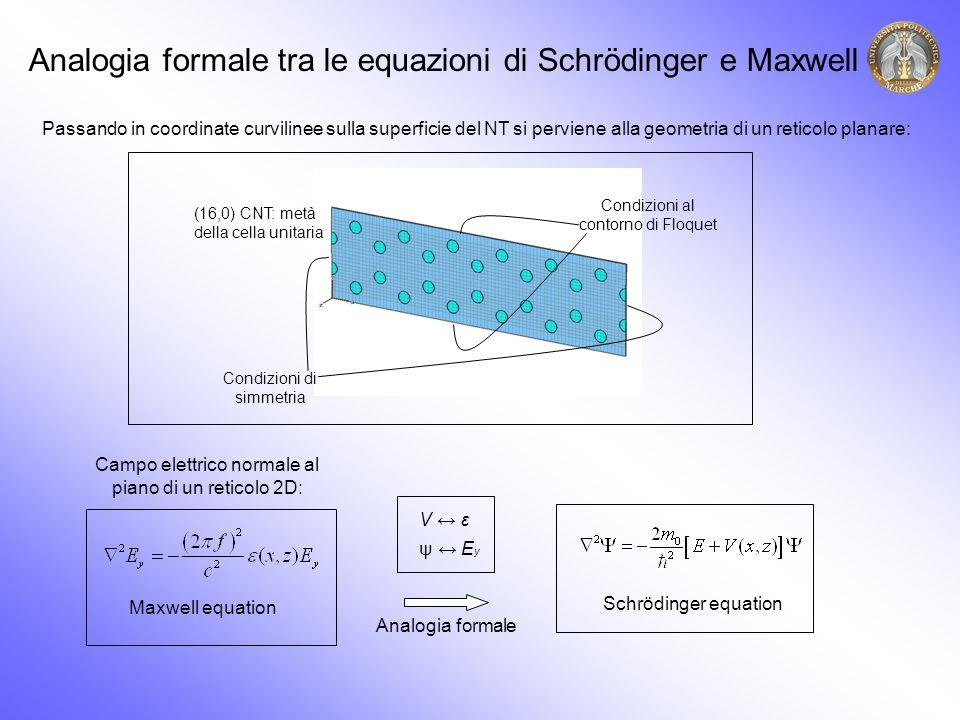 Analogia formale tra le equazioni di Schrödinger e Maxwell