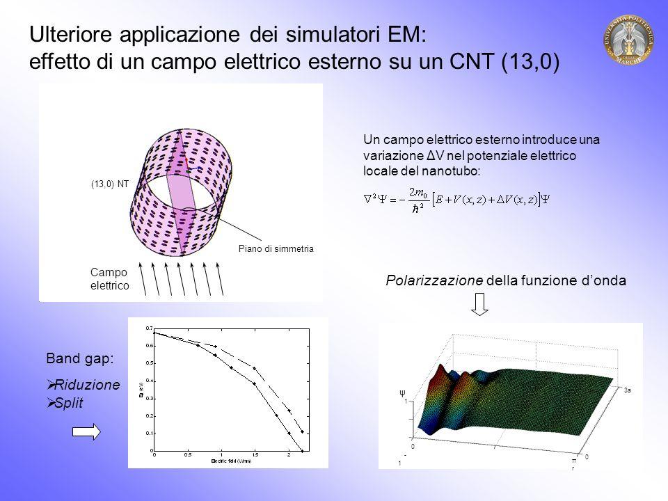 Ulteriore applicazione dei simulatori EM: