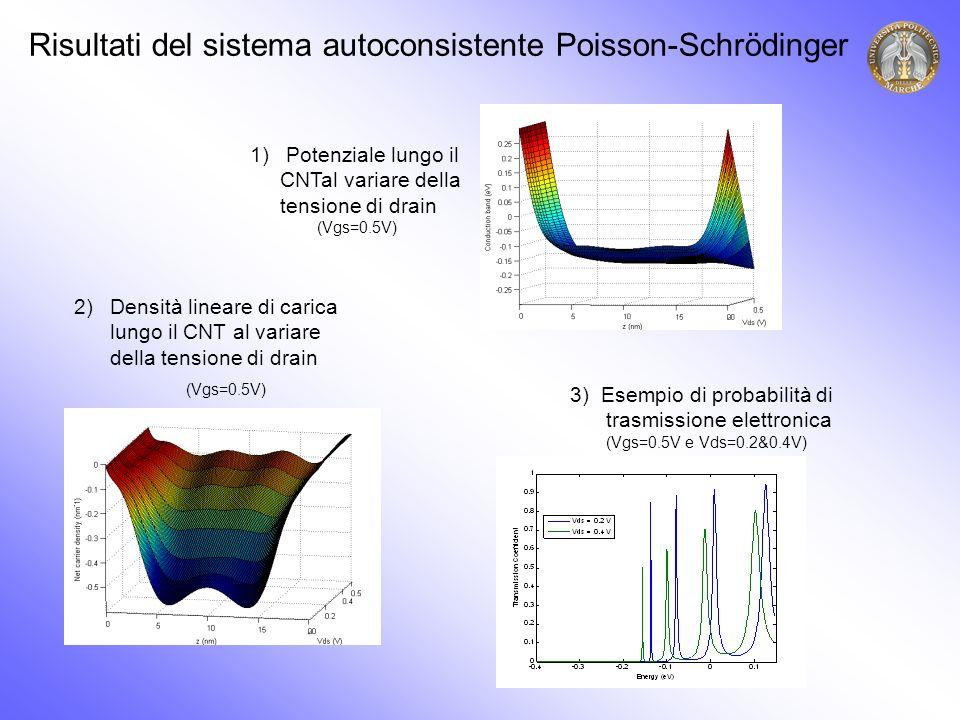 Risultati del sistema autoconsistente Poisson-Schrödinger