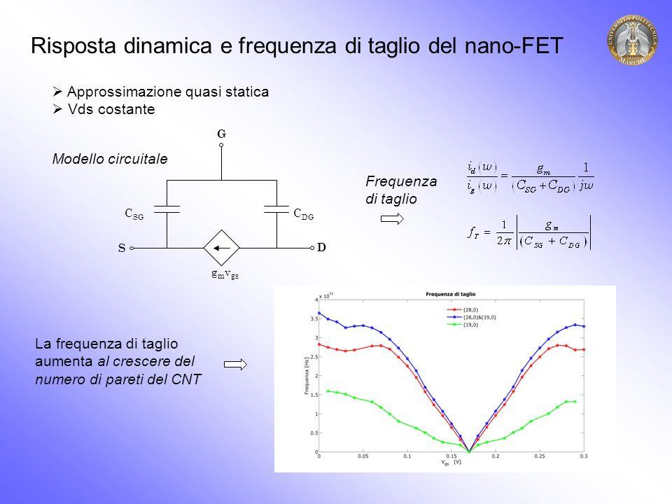Risposta dinamica e frequenza di taglio del nano-FET