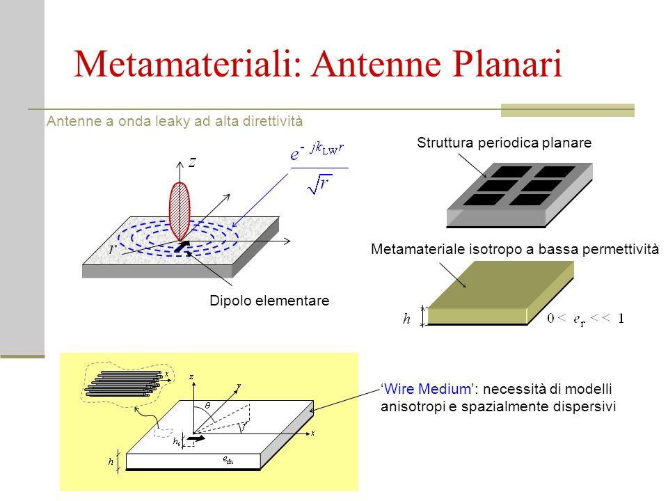 Metamateriali: Antenne Planari