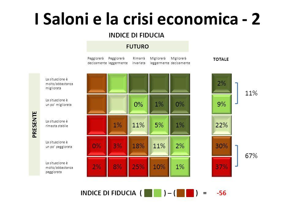 I Saloni e la crisi economica - 2