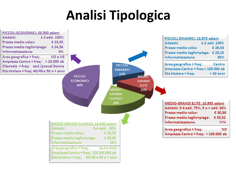 Analisi Tipologica PICCOLI ECONOMICI: 33.500 saloni