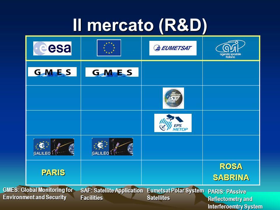 Il mercato (R&D) ROSA PARIS SABRINA