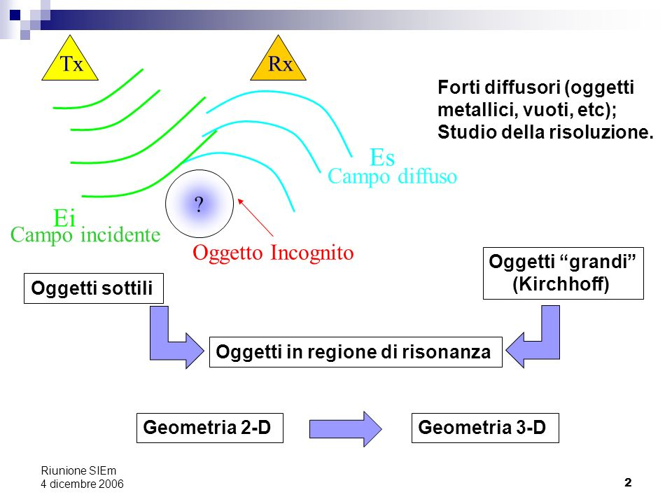 Es Ei Oggetto Incognito Tx Rx Campo diffuso Campo incidente