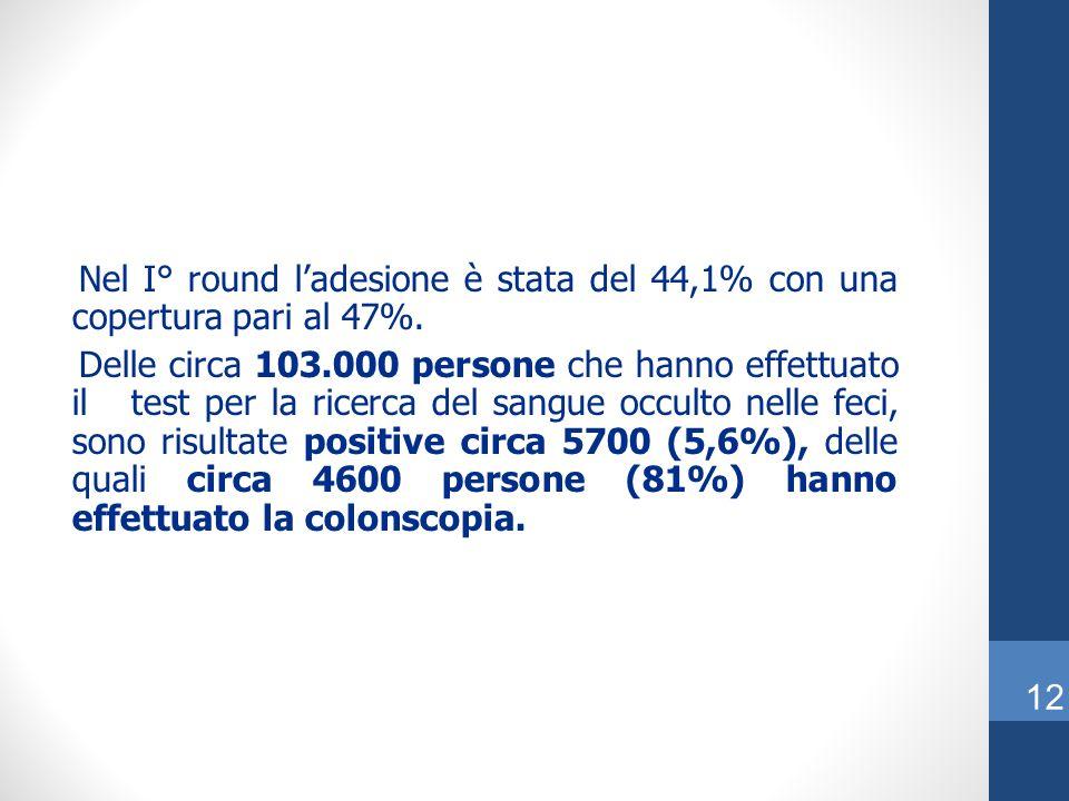 Nel I° round l'adesione è stata del 44,1% con una copertura pari al 47%.