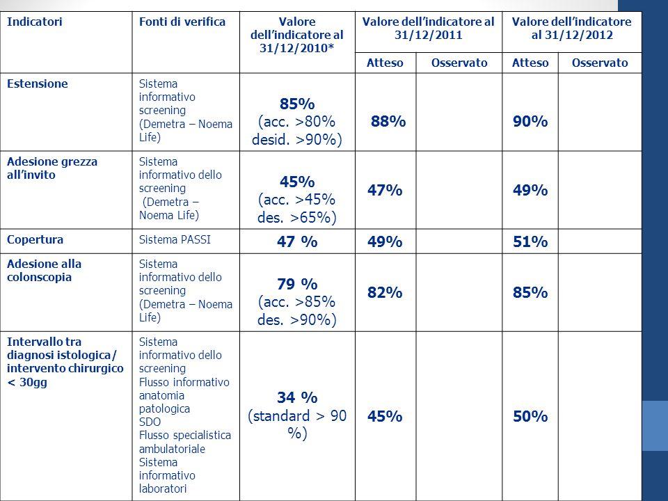 85% (acc. >80% desid. >90%) 88% 90% 45% (acc. >45%