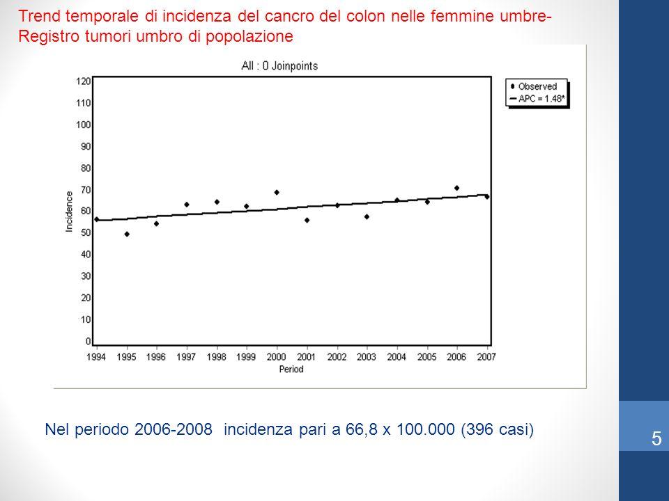 Trend temporale di incidenza del cancro del colon nelle femmine umbre-