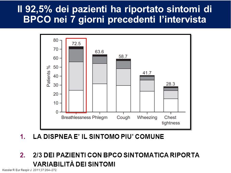 Il 92,5% dei pazienti ha riportato sintomi di BPCO nei 7 giorni precedenti l'intervista